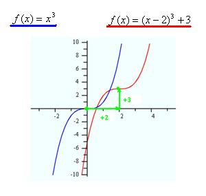 Transformations: Cubic Polynomials