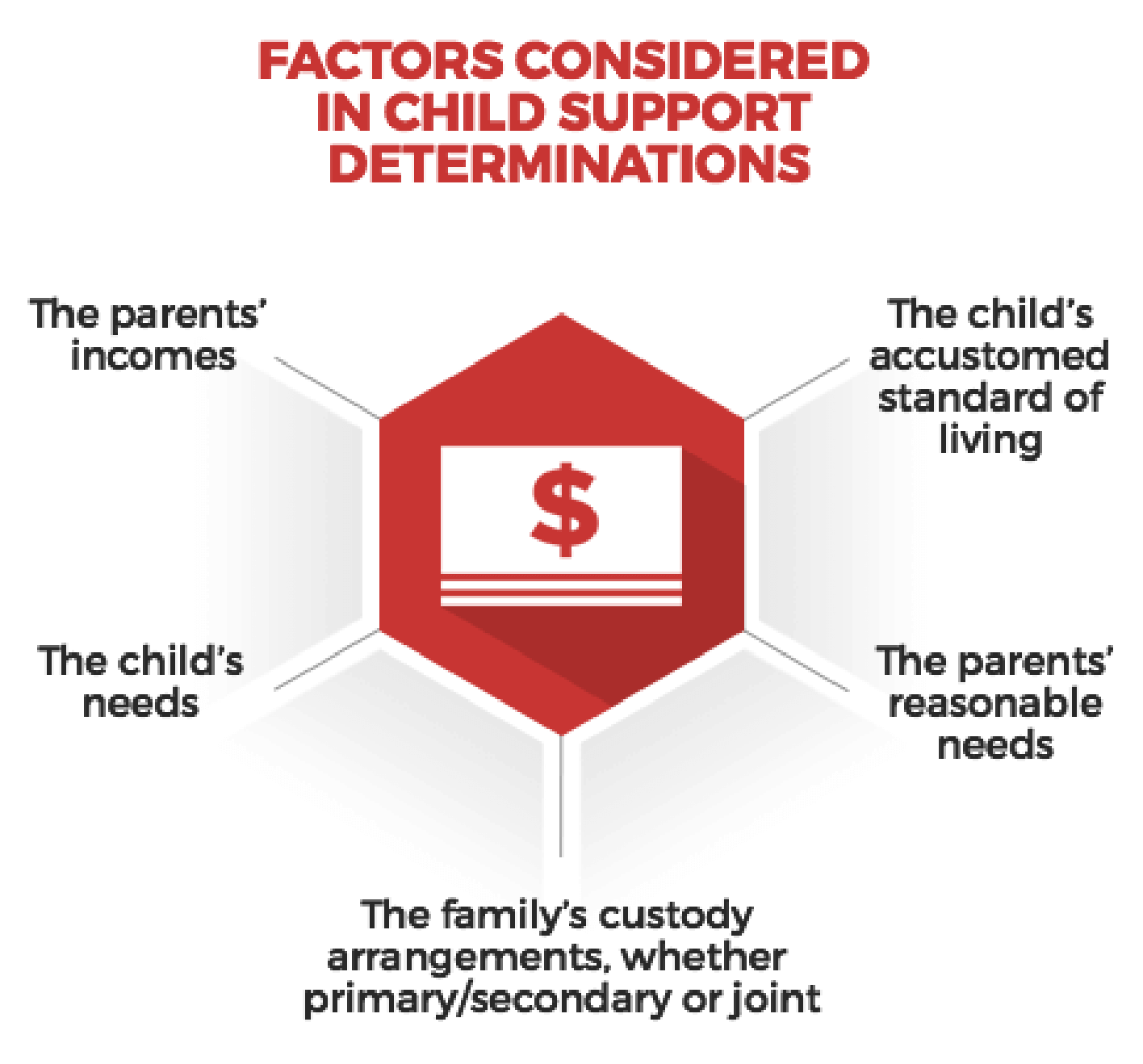 Factors considered in child support determiniations