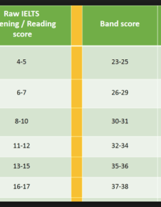 Ielts conversion chart also band score breezy bree   rh breezyielts wordpress