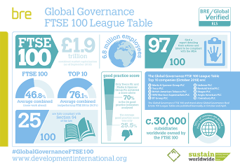 Marks & Spencer Group tops inaugural Global Governance FTSE 100 League Table