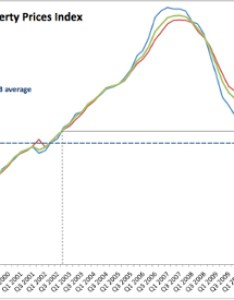 Rates of growth in prices are worrying as they were for some time now chart below shows  increases price indices quarterly averages also gurdgiev irish residential property  bregs blog rh bregsforum wordpress