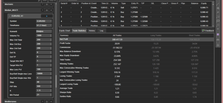 MEDIAN MULTI - Automated Trading Robot _trade_statistics_eurusd