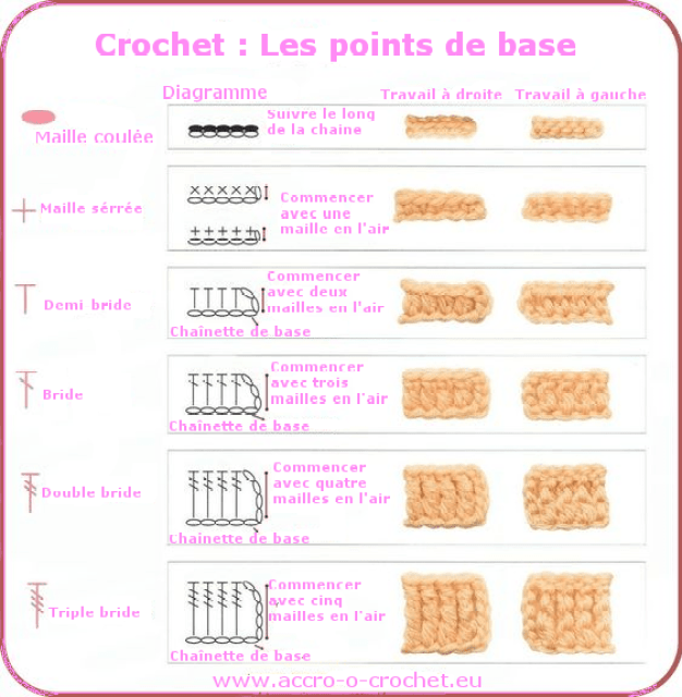 Les points de base au crochet