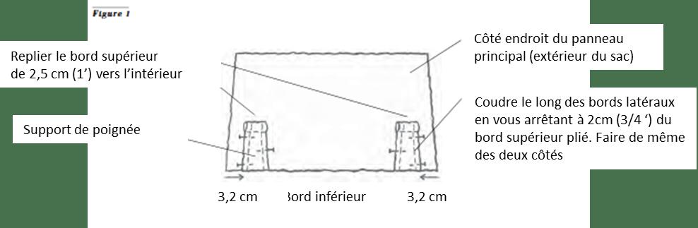 Préparer et attacher les supports de poignées aux panneaux principaux extérieur