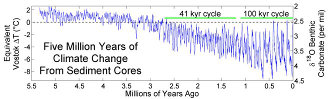 Lisiecki and Raymo's five million years of climate change. (2005) used w/o permission