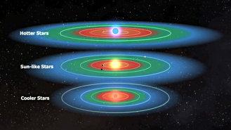 Habitable zone, illustrated, NASA.