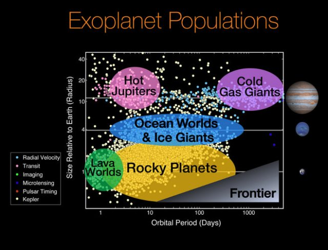 Natalie Batalha's and Wendy Stenzel's chart of exoplanet populations found with Kepler data. (NASA and Ames Research Center)