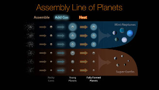 NASA/Ames Research Center/JPL-Caltech/R. Hurt's 'Assembly Line of Planets,' via NASA/Ames Research Center/JPL-Caltec, used w/o permission. (2017)