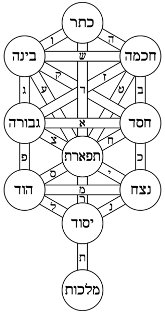 A Kabbalistic Tree of Life.
