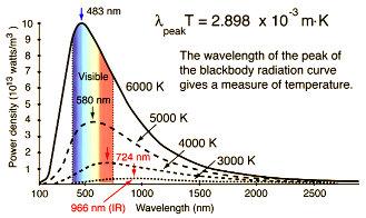 Black body radiation curve, Astronomy Education at the University of Nebraska-Lincoln.