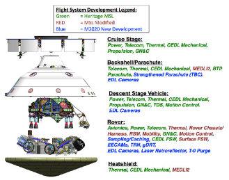 Mars 2020 flight systems.