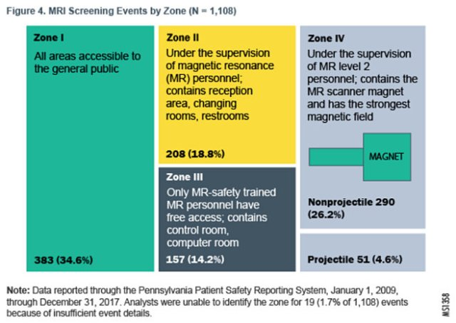 Pennsylvania Patient Safety Authority's illustration of safety events by zone. (2018)