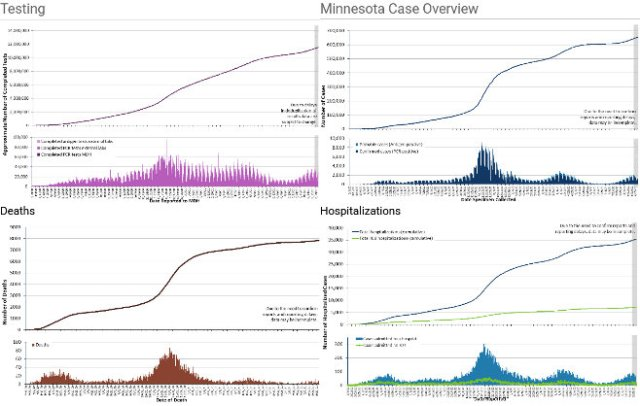 Minnesota COVID-19 testing, cases, deaths and hospitalizations. (September 2, 2021)