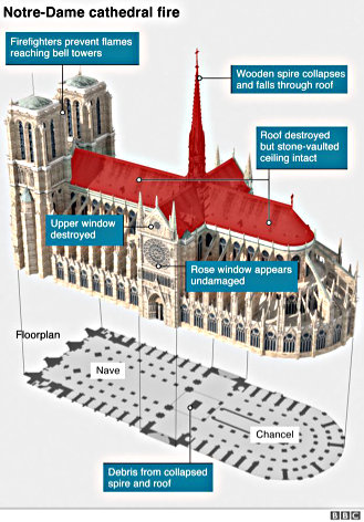 Notre Dame isometric elevation, showing fire damage. (BBC News)