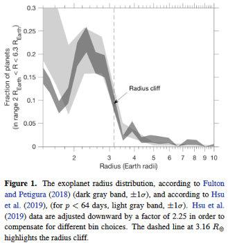 Fulton and Petigura's exoplanet radius distribution (2018), illustrated by Edwin S. Kite et al. to show 'radius cliff' at ca. 3 Earth-radii. (2019)
