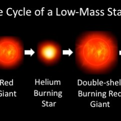Diagram Of A Low Mass Star Life Cycle Bosch Map Sensor Wiring Altair The Flying Eagle As Main Sequence With Similar To That Sun Goes Through Lengthy Evolutionary Process Ends Gentle Transition