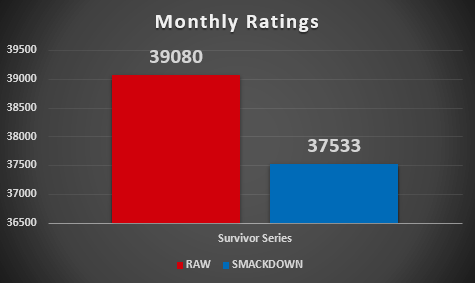 This month's ratings results.