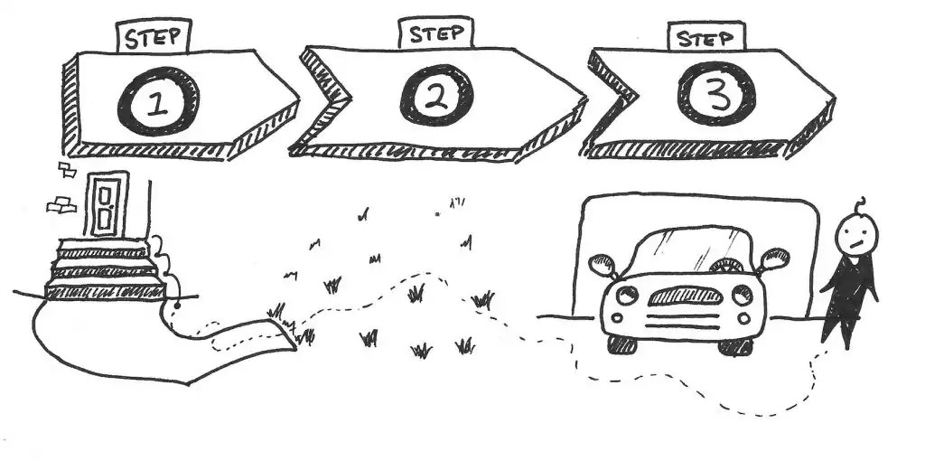 Drawing of the steps taken to get from the front of your house to a car.