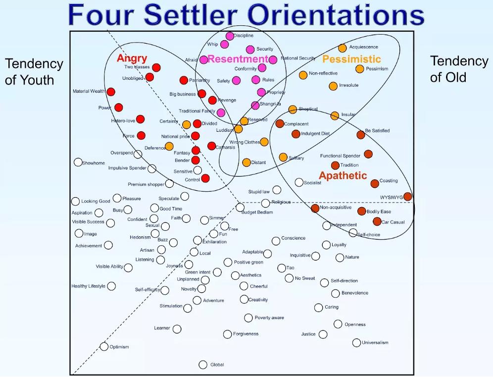 Four Settler Orientations