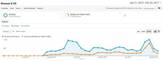 Browser and OS Traffic Over a Two Year Period