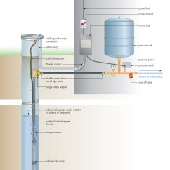 Deep Well Jet Pump Installation Diagram Boat Fuse Panel Wiring Artesian Abandonment Service - (artesian Plugging Or Capping)