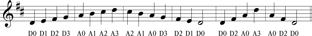 D Major Fiddle Tab Violin Tablature