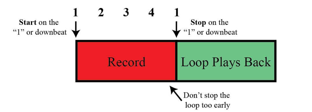 how to make a loop examples_Start Stop Loop