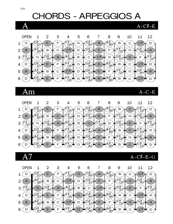 open-d-guitar-christmas-songbook-fretboard-scales-chords