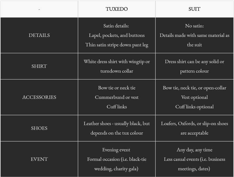 Tuxedo vs Suit quick reference guide