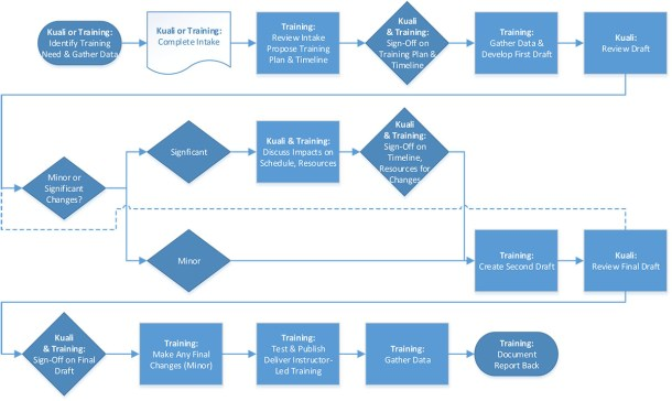 UW Office of the Registrar - Training Process Flowchart