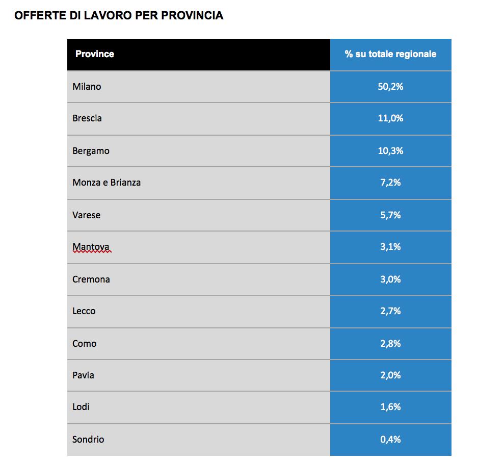 I posti di lavoro per provincia rispetto al mercato regionale