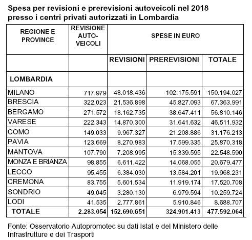Spesa per revisioni nelle province lombarde