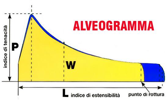 alveogramma-550.jpg