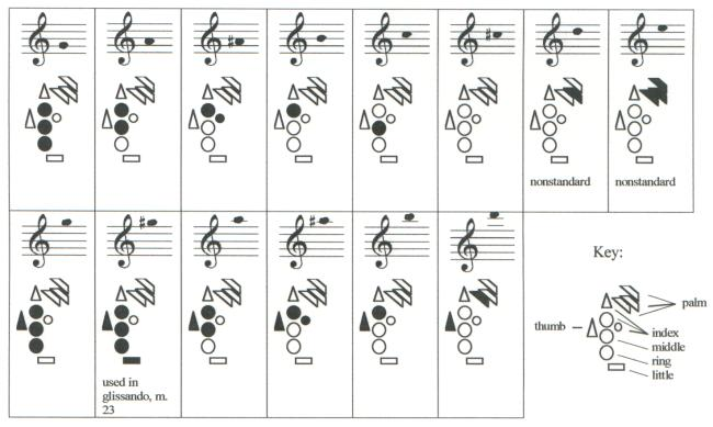 Three Fingering Diagram Builder Tutorials  Bret Pimentel Woodwinds