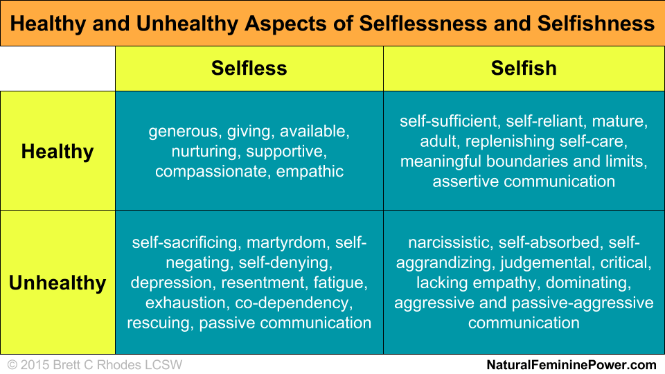 Healthy and Unhealthy Aspects of Selflessness and Selfishness