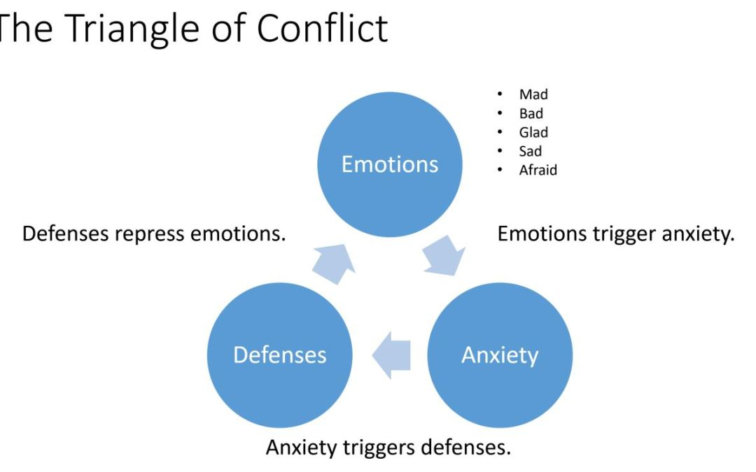 The Triangle of Conflict