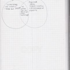 Venn Diagram Type 1 And 2 Diabetes Trailer Wiring 7 Pin 4 Wires Pbs Classroom Activities Brett Sherley Project Lead The
