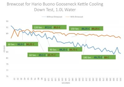 Cooling down test of Hario Buono gooseneck, with vs without Brewcoat. Brewcoat brings 4 Celsius advantage after 3 minutes.