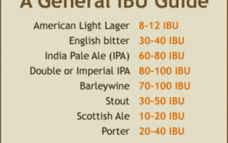 Chart showing different types of beers and their international bittering units