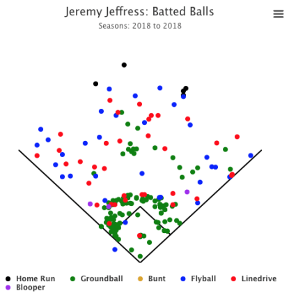 jeffress, jeremy - batted ball spray chart
