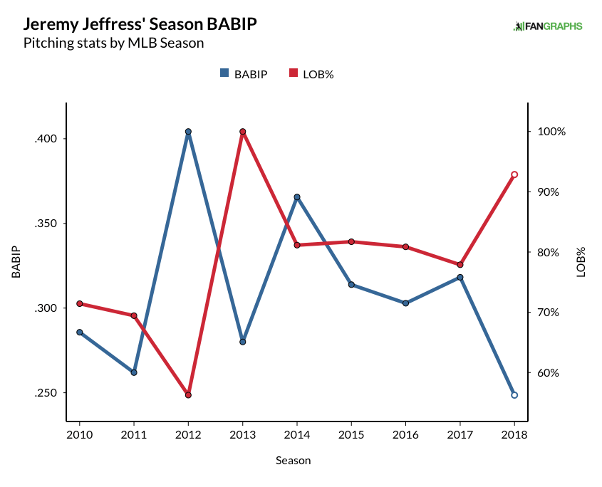 jeffress, jeremy - career babip graph