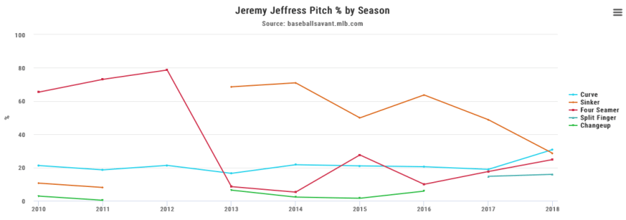 jeffress, jeremy - career pitch % graph