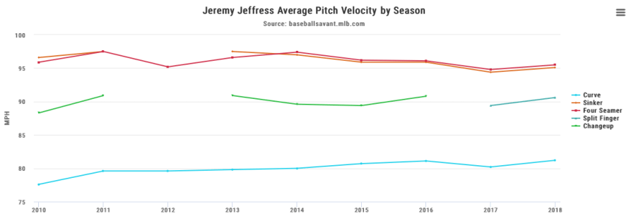 jeffress, jeremy - career pitch velo graph