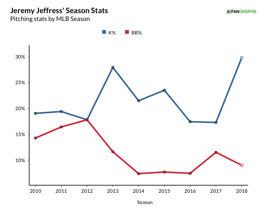 jeffress, jeremy - career rate stats graph