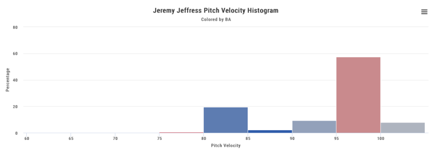 jeffress, jeremy - pitch velo histo