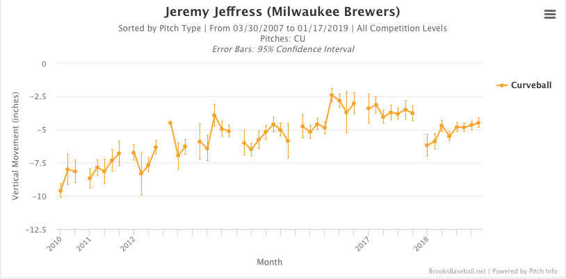 jeffress, jeremy - vertical movement curveball