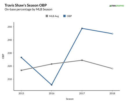 shaw, travis - career obp graph (18)