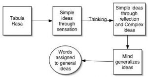 Simple Ideas in John Locke's 'Essay Concerning Human