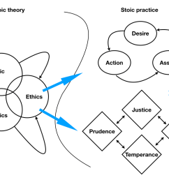 briefly on the left we have stoic theory comprising of course the fields of study of logic and physics which inform each other but also ethics which  [ 1024 x 768 Pixel ]