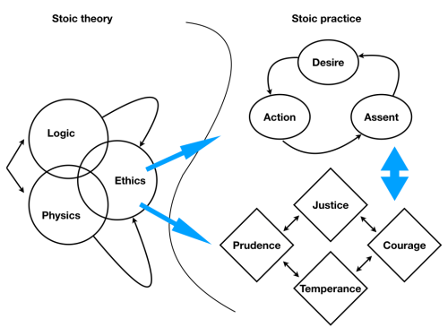 small resolution of briefly on the left we have stoic theory comprising of course the fields of study of logic and physics which inform each other but also ethics which